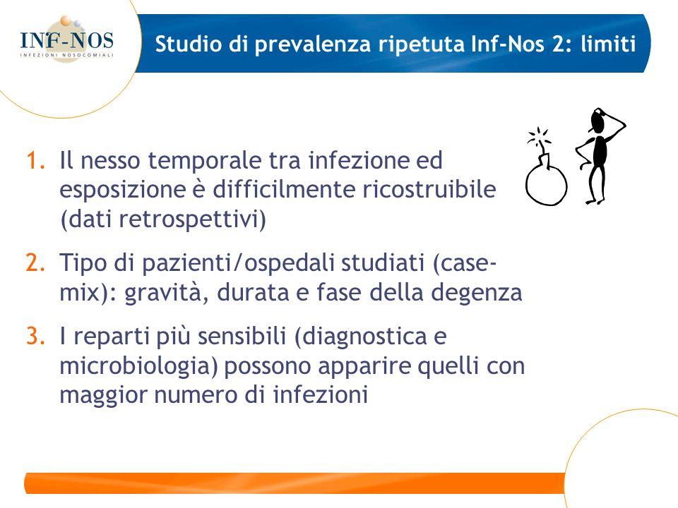 1.Il nesso temporale tra infezione ed esposizione è difficilmente ricostruibile (dati retrospettivi) 2.Tipo di pazienti/ospedali studiati (case- mix):