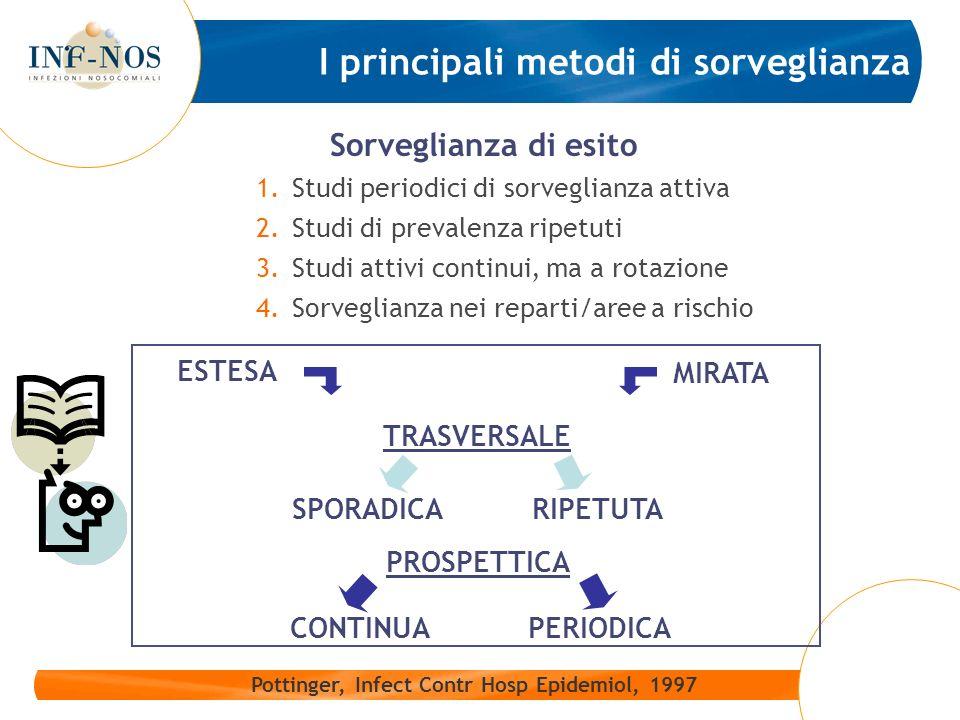 I principali metodi di sorveglianza Sorveglianza di esito 1.Studi periodici di sorveglianza attiva 2.Studi di prevalenza ripetuti 3.Studi attivi conti