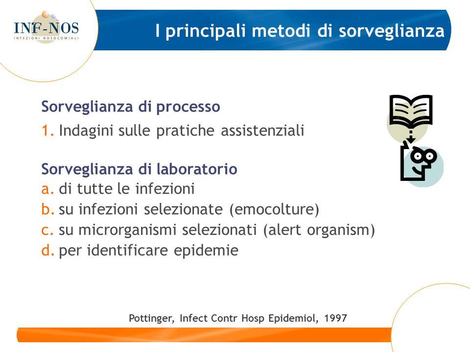 I principali metodi di sorveglianza Sorveglianza di processo 1.Indagini sulle pratiche assistenziali Sorveglianza di laboratorio a.di tutte le infezio