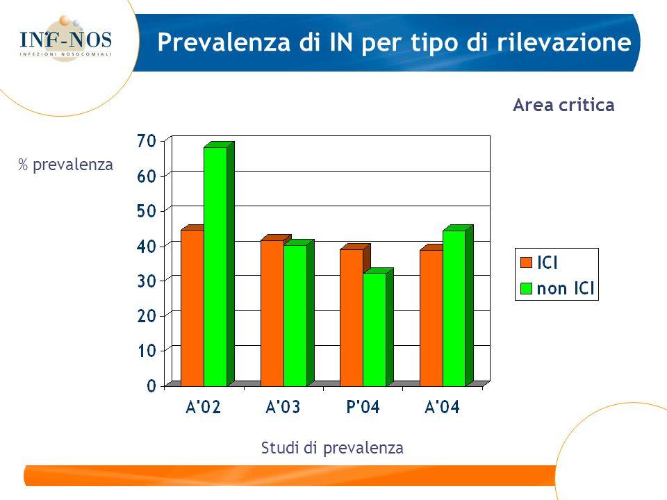 Prevalenza di IN per tipo di rilevazione Area critica Studi di prevalenza % prevalenza