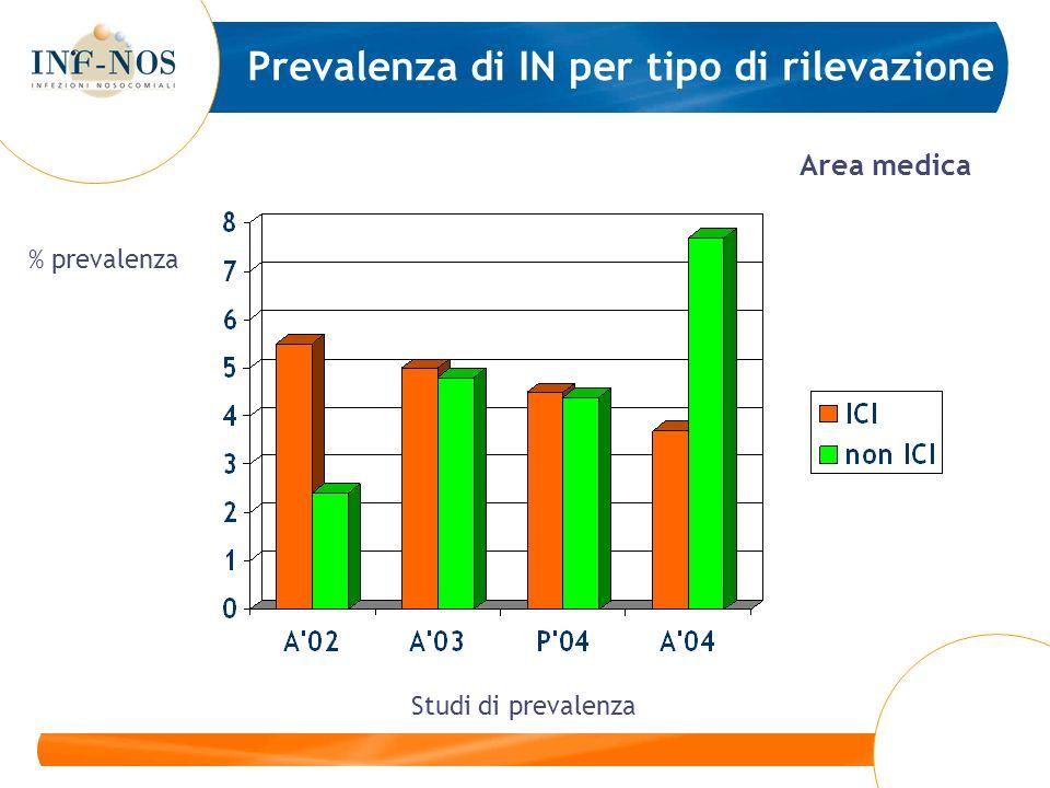 Prevalenza di IN per tipo di rilevazione Area medica Studi di prevalenza % prevalenza