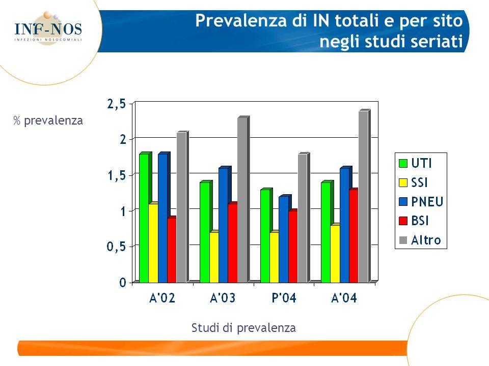 Prevalenza di IN totali e per sito negli studi seriati Studi di prevalenza % prevalenza