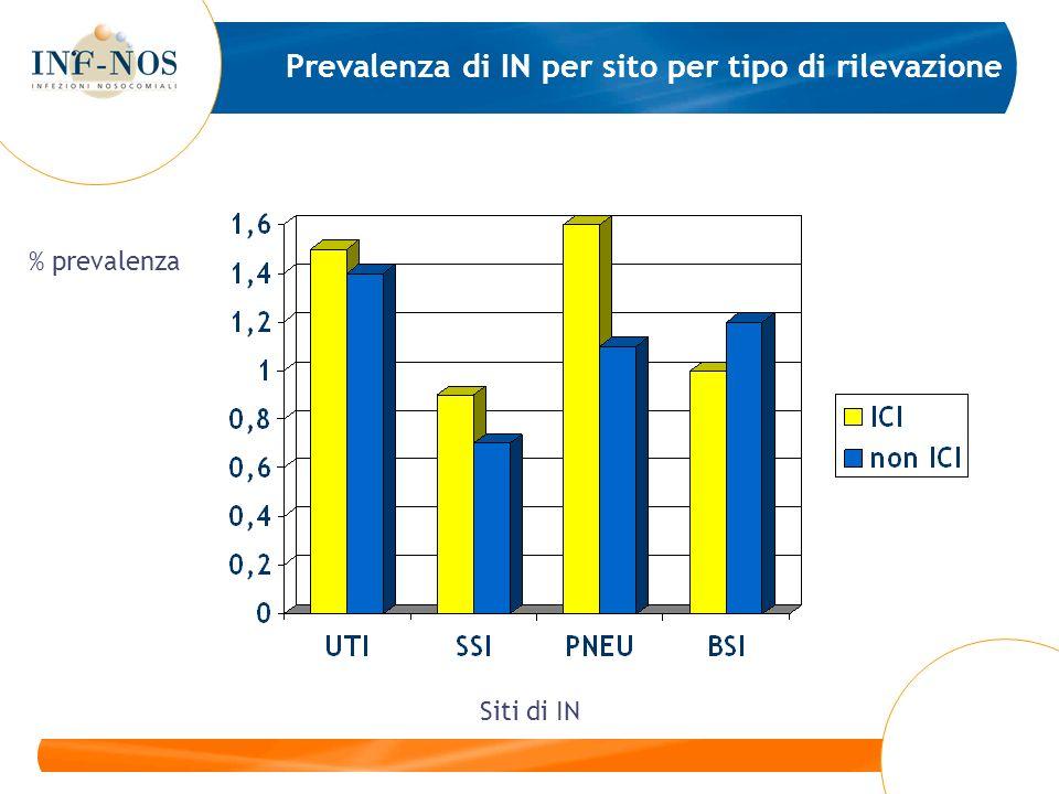 Prevalenza di IN per sito per tipo di rilevazione Siti di IN % prevalenza