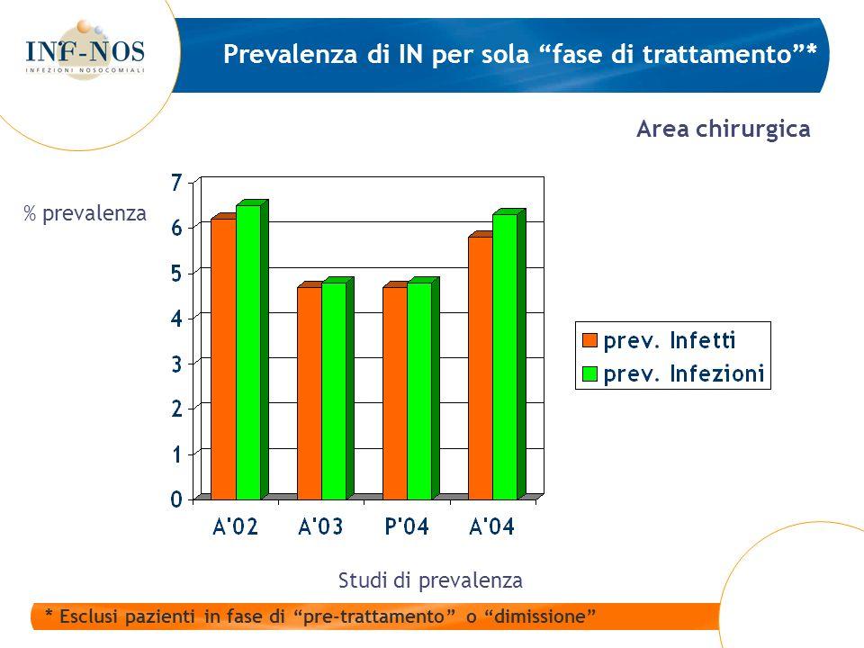Prevalenza di IN per sola fase di trattamento* * Esclusi pazienti in fase di pre-trattamento o dimissione Area chirurgica Studi di prevalenza % prevalenza