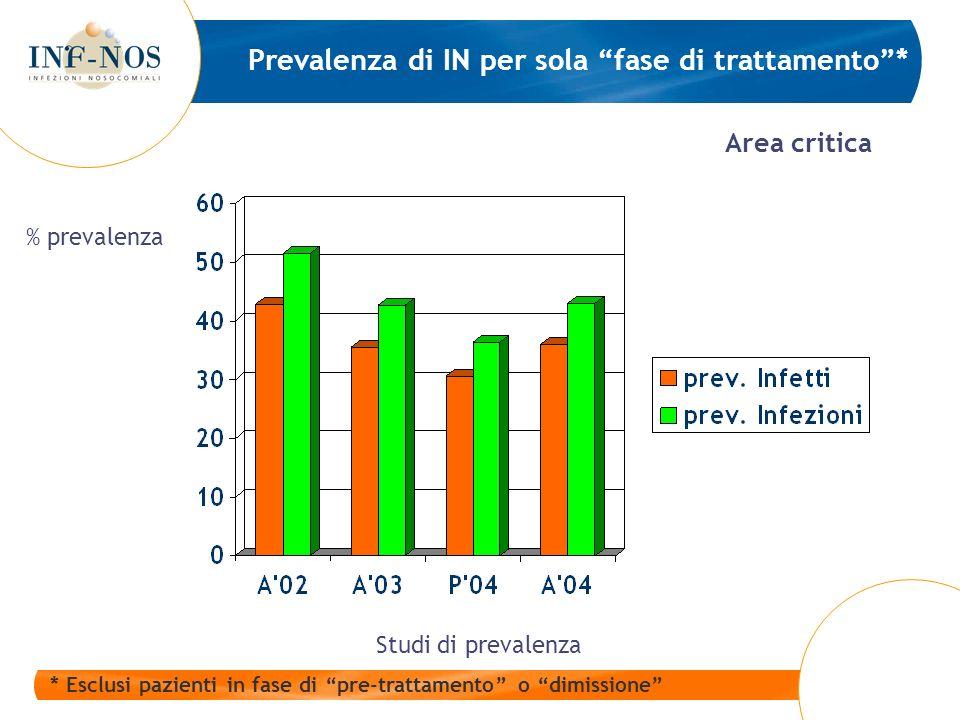 Prevalenza di IN per sola fase di trattamento* * Esclusi pazienti in fase di pre-trattamento o dimissione Area critica Studi di prevalenza % prevalenza