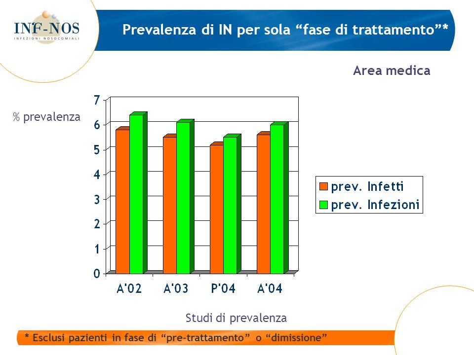 Prevalenza di IN per sola fase di trattamento* * Esclusi pazienti in fase di pre-trattamento o dimissione Area medica Studi di prevalenza % prevalenza