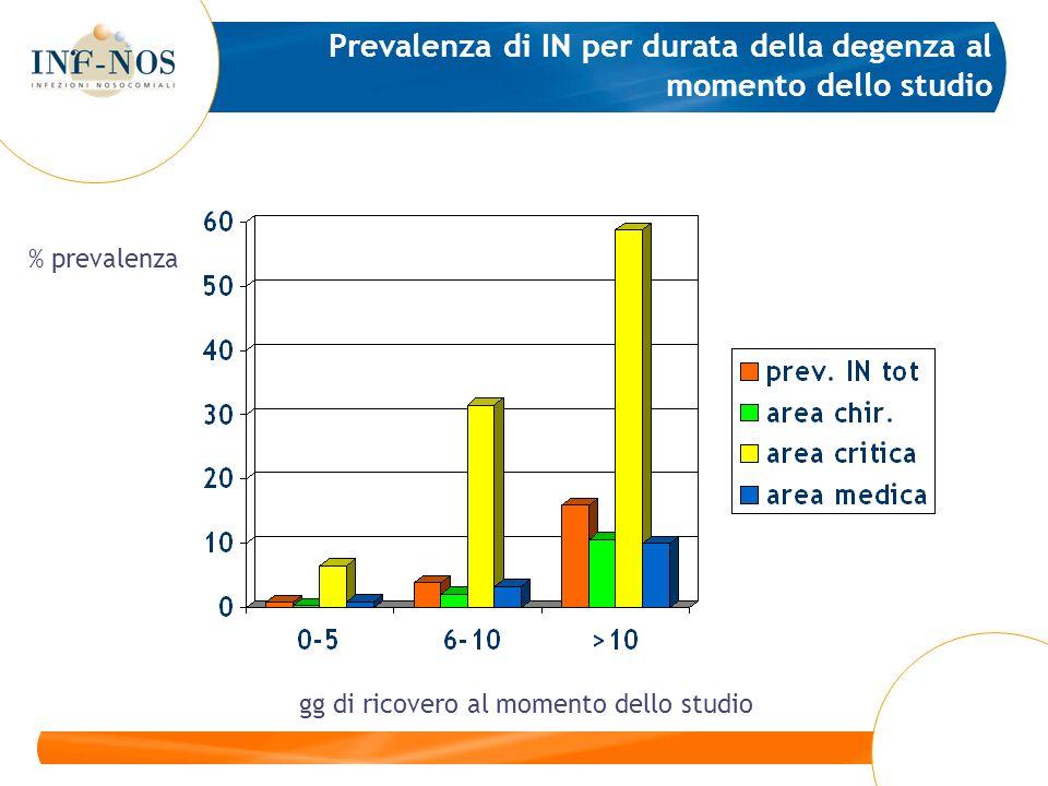 Prevalenza di IN per durata della degenza al momento dello studio gg di ricovero al momento dello studio % prevalenza