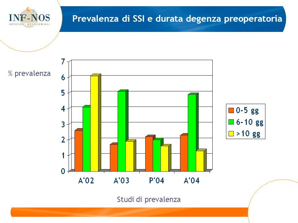 Prevalenza di SSI e durata degenza preoperatoria Studi di prevalenza % prevalenza