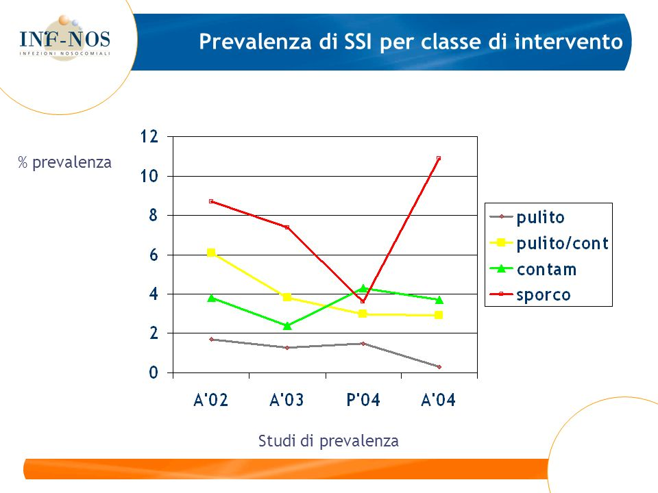 Prevalenza di SSI per classe di intervento Studi di prevalenza % prevalenza