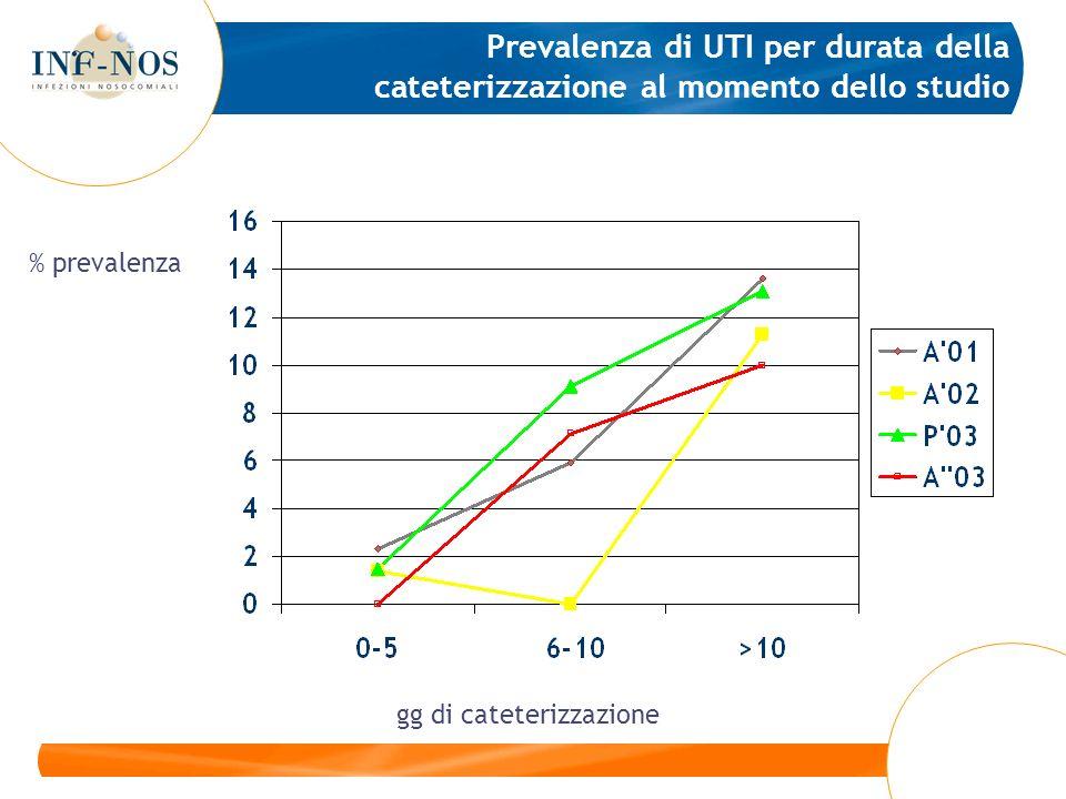 Prevalenza di UTI per durata della cateterizzazione al momento dello studio gg di cateterizzazione % prevalenza
