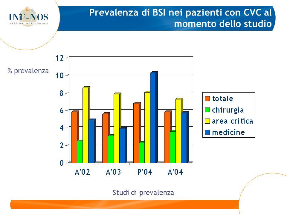 Prevalenza di BSI nei pazienti con CVC al momento dello studio Studi di prevalenza % prevalenza