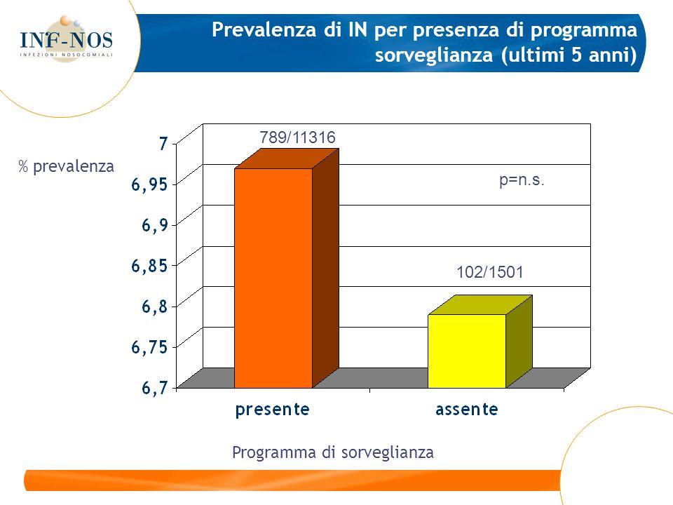 Prevalenza di IN per presenza di programma sorveglianza (ultimi 5 anni) Programma di sorveglianza p=n.s.