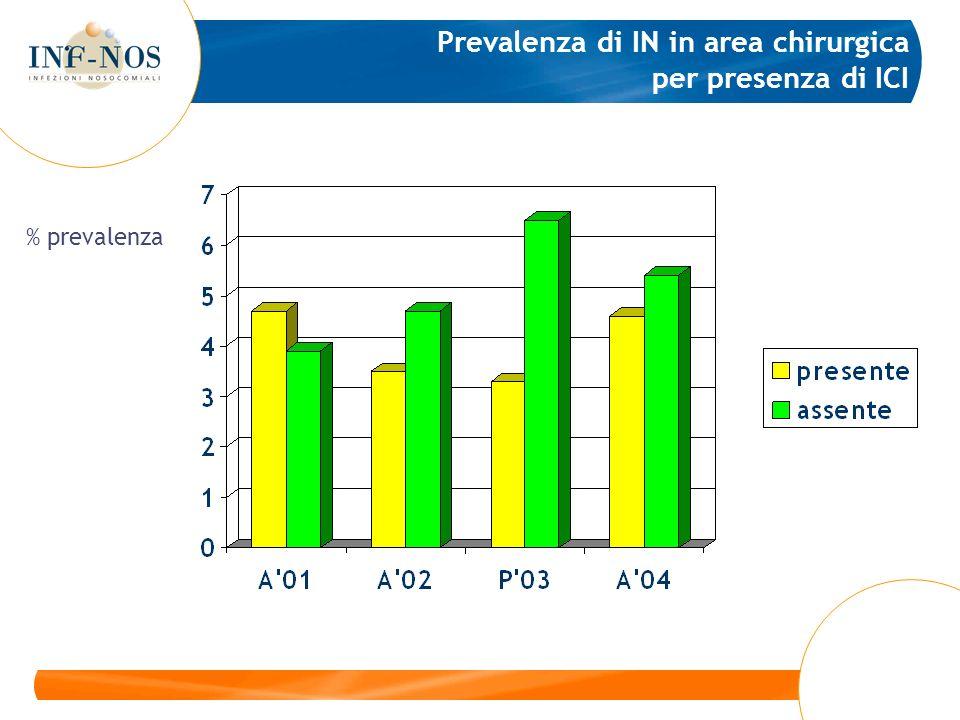 Prevalenza di IN in area chirurgica per presenza di ICI % prevalenza