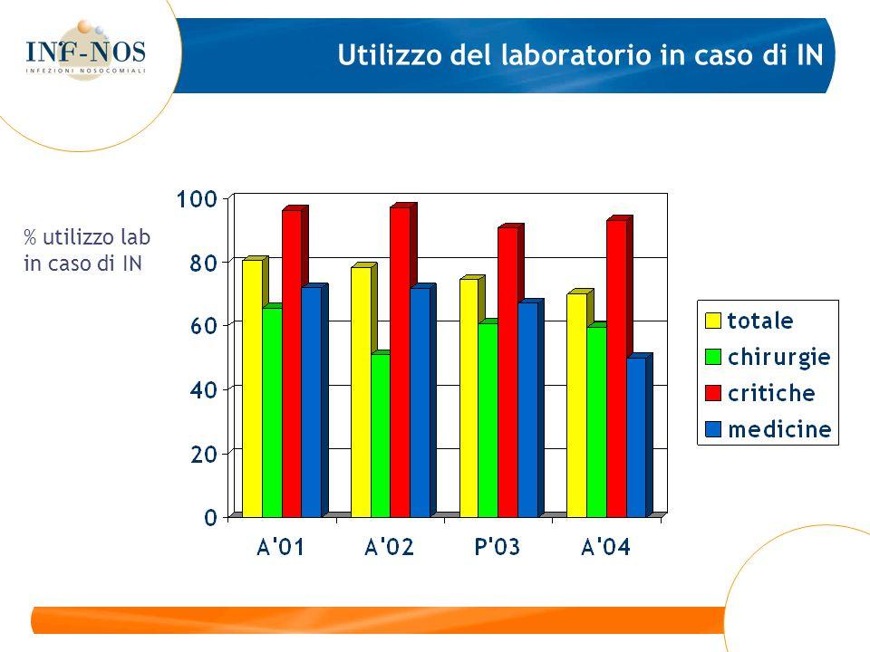 Utilizzo del laboratorio in caso di IN % utilizzo lab in caso di IN