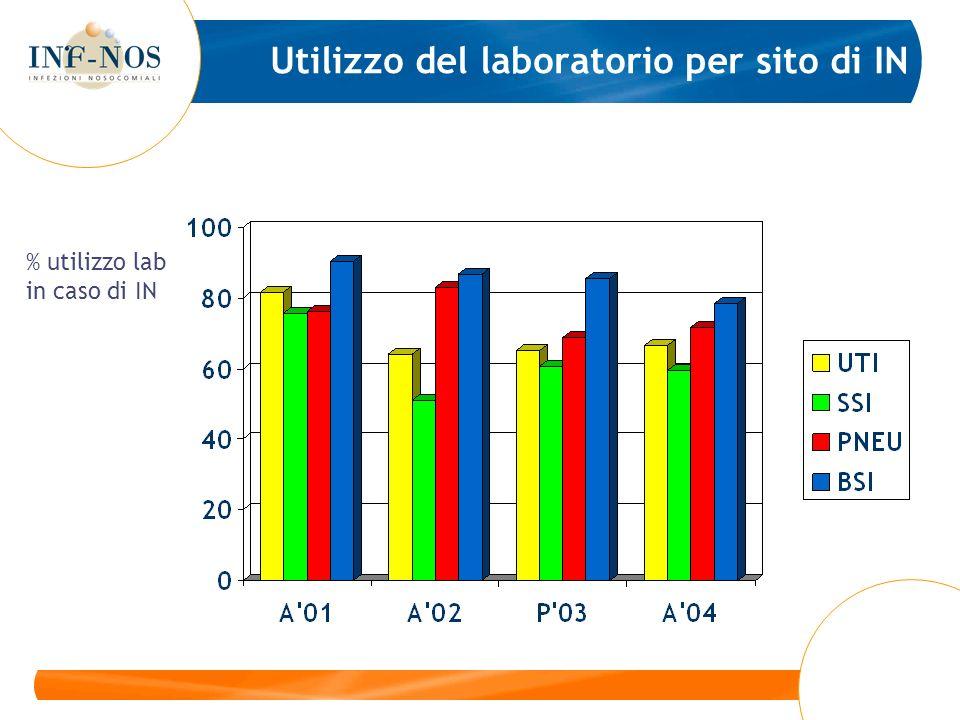 Utilizzo del laboratorio per sito di IN % utilizzo lab in caso di IN