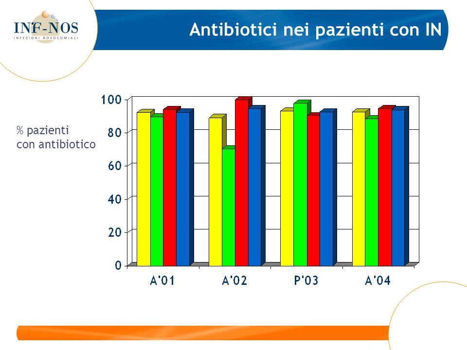 Antibiotici nei pazienti con IN % pazienti con antibiotico