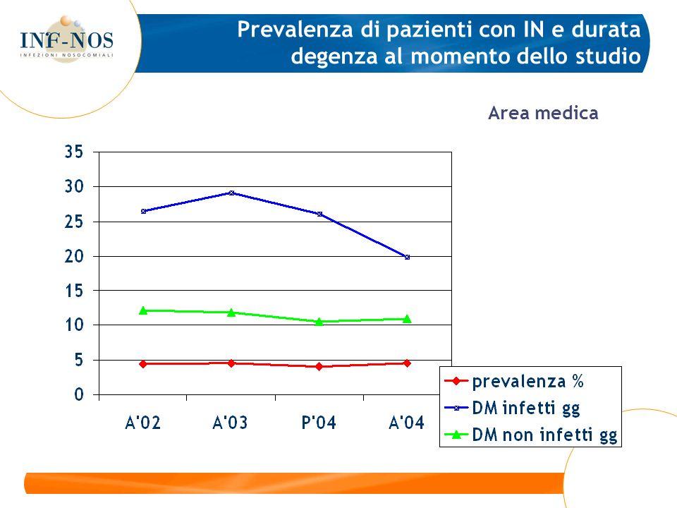 Prevalenza di pazienti con IN e durata degenza al momento dello studio Area medica