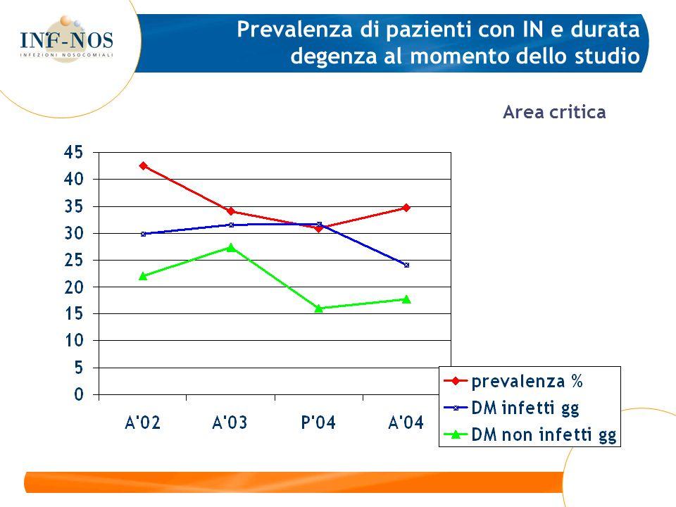 Prevalenza di pazienti con IN e durata degenza al momento dello studio Area critica