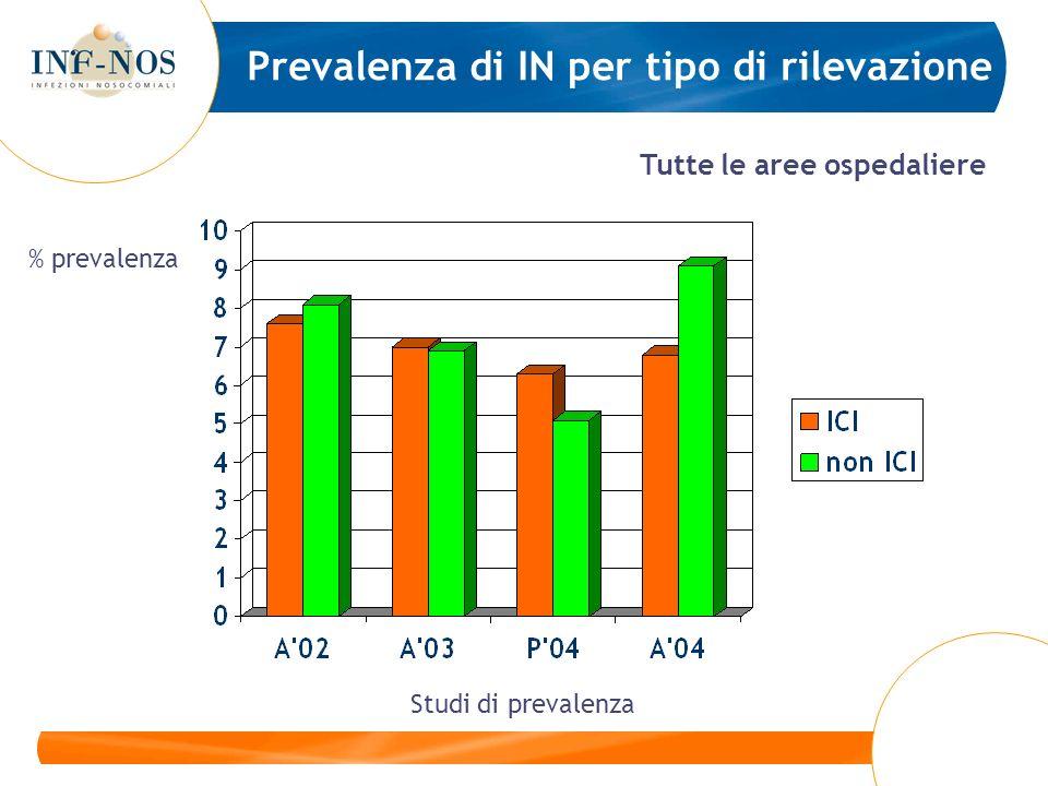 Prevalenza di IN per tipo di rilevazione Tutte le aree ospedaliere Studi di prevalenza % prevalenza