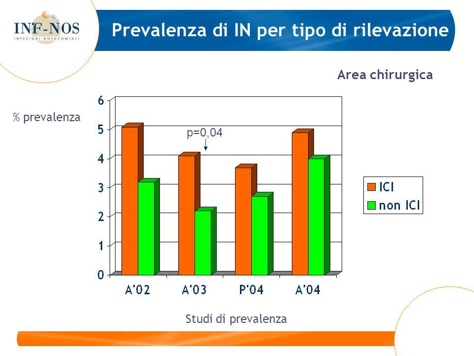 Prevalenza di IN per tipo di rilevazione Area chirurgica p=0,04 Studi di prevalenza % prevalenza