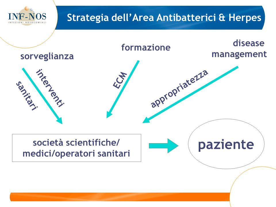società scientifiche/ medici/operatori sanitari paziente sorveglianza formazione disease management appropriatezza interventi sanitari ECM Strategia d