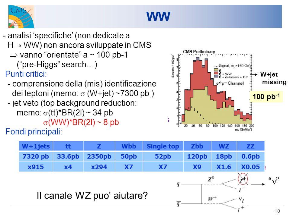 10 WW 100 pb -1 - analisi specifiche (non dedicate a H WW) non ancora sviluppate in CMS vanno orientate a ~ 100 pb-1 (pre-Higgs search…) Punti critici