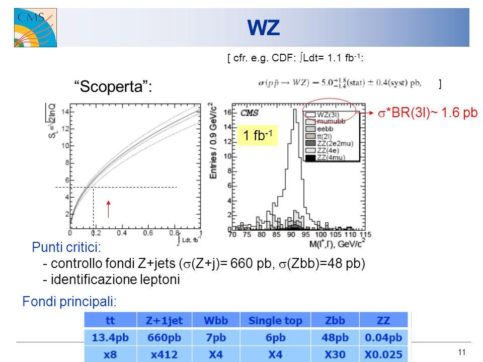 11 WZ Scoperta: 1 fb -1 Punti critici: - controllo fondi Z+jets ( (Z+j)= 660 pb, (Zbb)=48 pb) - identificazione leptoni *BR(3l)~ 1.6 pb [ cfr.