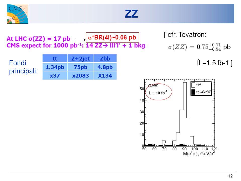 12 ZZ Fondi principali: [ cfr. Tevatron: L=1.5 fb-1 ] *BR(4l)~0.06 pb