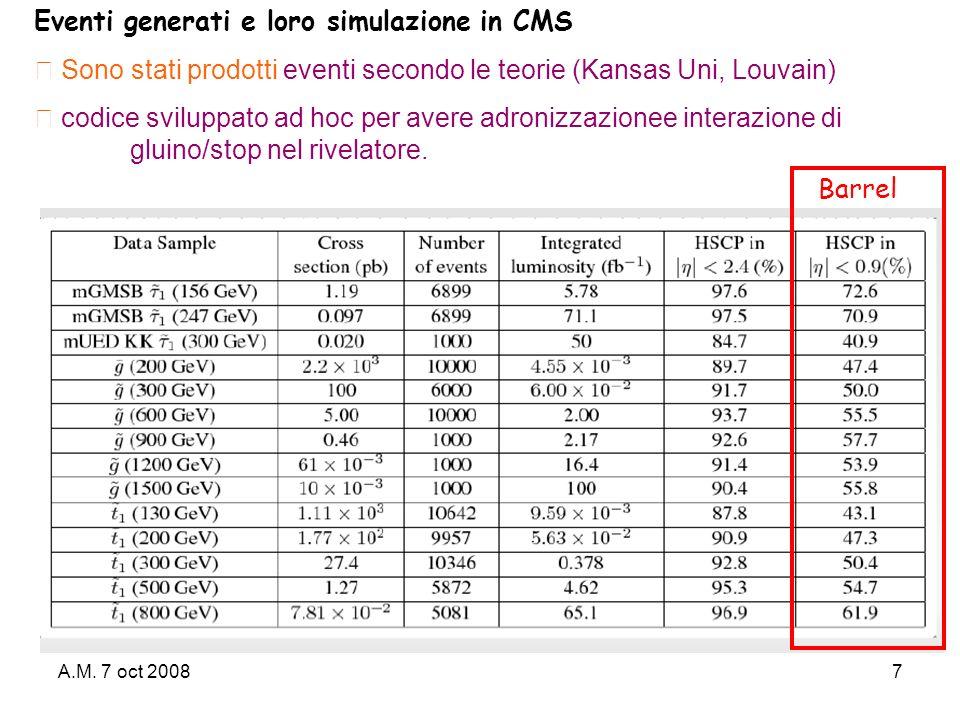 A.M. 7 oct 20087 Eventi generati e loro simulazione in CMS Sono stati prodotti eventi secondo le teorie (Kansas Uni, Louvain) codice sviluppato ad hoc