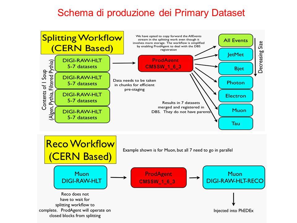 CMSSW_1_6_3 Schema di produzione dei Primary Dataset