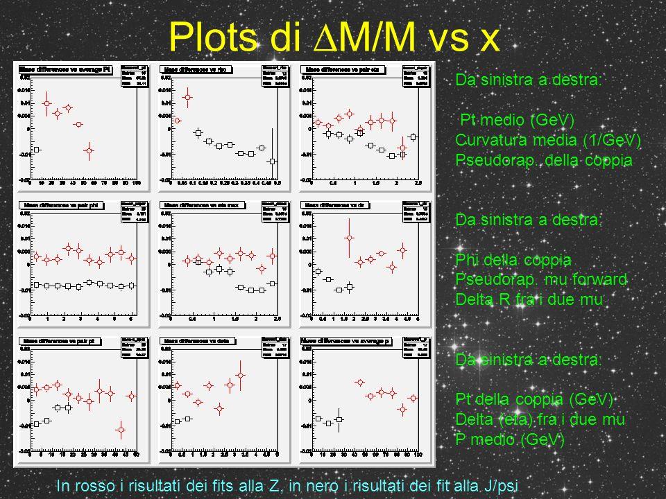 Plots di M/M vs x Da sinistra a destra: Pt medio (GeV) Curvatura media (1/GeV) Pseudorap.