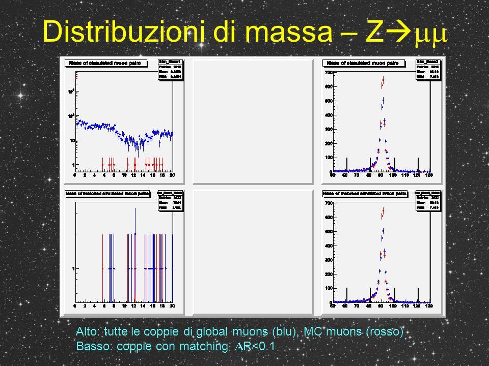 Distribuzioni di massa – Z Alto: tutte le coppie di global muons (blu), MC muons (rosso) Basso: coppie con matching R<0.1
