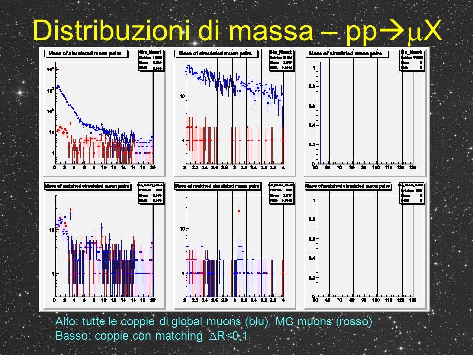 Distribuzioni di massa – pp W X Alto: tutte le coppie di global muons (blu), MC muons (rosso) Basso: coppie con matching R<0.1