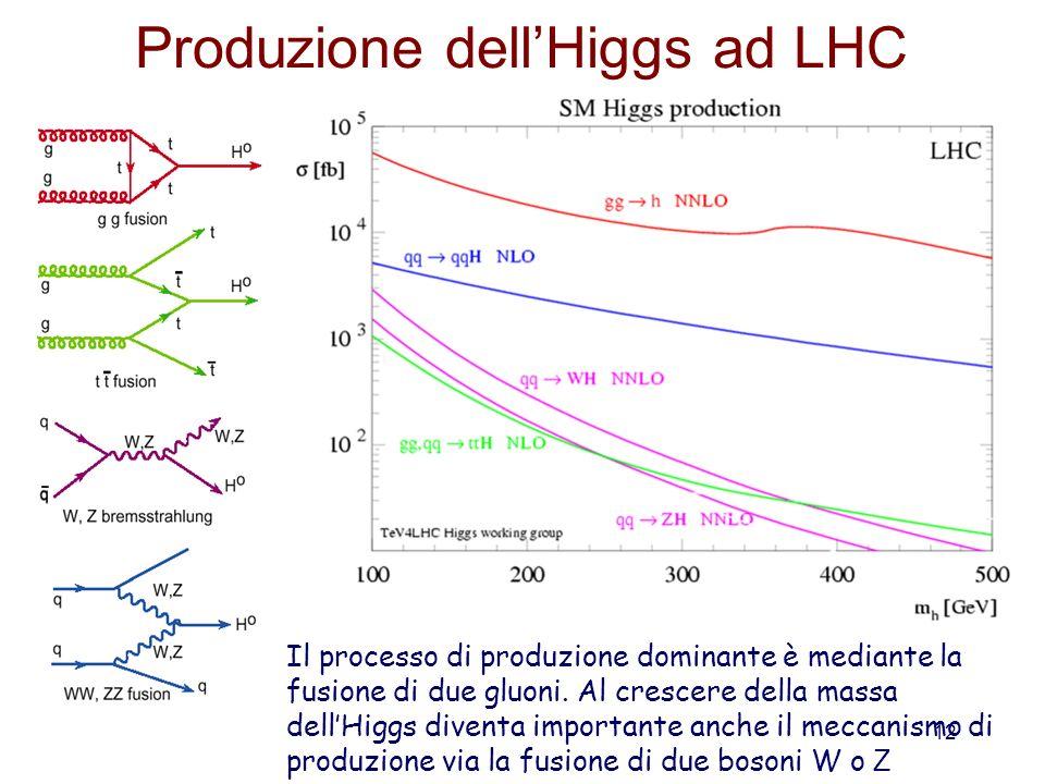 12 Produzione dellHiggs ad LHC Il processo di produzione dominante è mediante la fusione di due gluoni. Al crescere della massa dellHiggs diventa impo