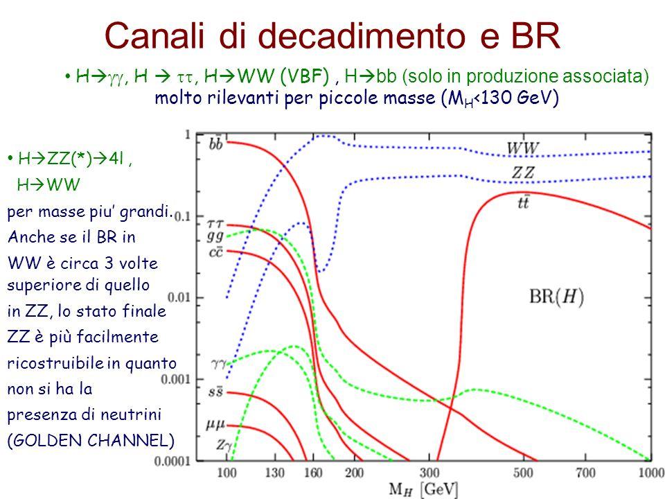 13 Canali di decadimento e BR H ZZ(*) 4l, H WW per masse piu grandi. Anche se il BR in WW è circa 3 volte superiore di quello in ZZ, lo stato finale Z