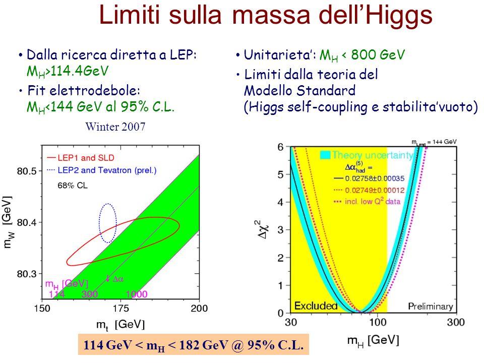 14 Limiti sulla massa dellHiggs Dalla ricerca diretta a LEP: M H >114.4GeV Fit elettrodebole: M H <144 GeV al 95% C.L. Unitarieta: M H < 800 GeV Limit