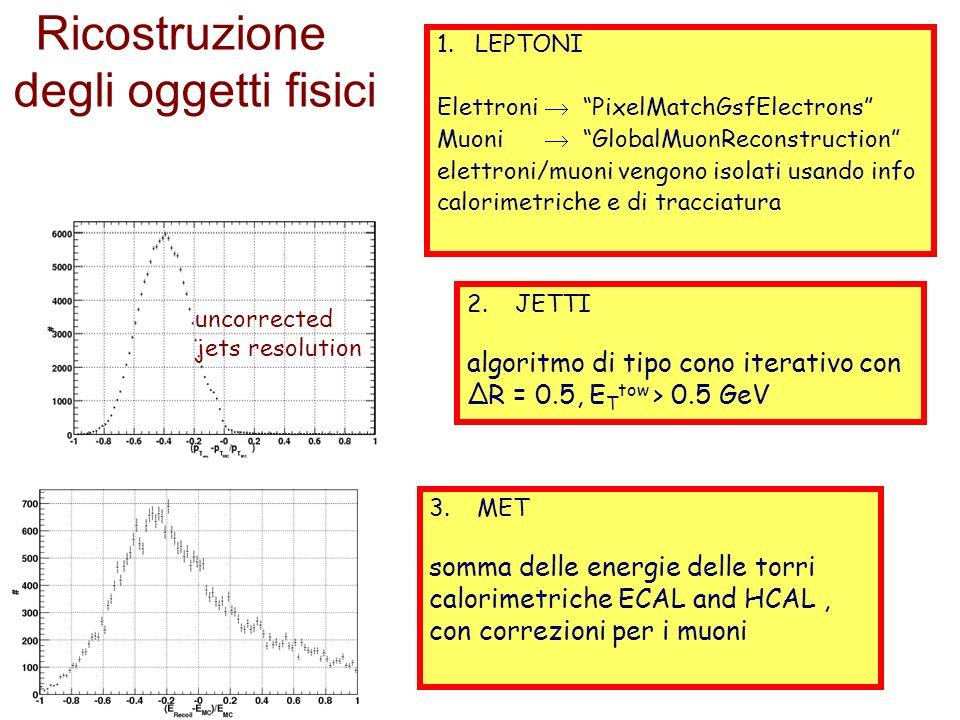 20 Ricostruzione degli oggetti fisici 2.JETTI algoritmo di tipo cono iterativo con ΔR = 0.5, E T tow > 0.5 GeV uncorrected jets resolution 3.MET somma