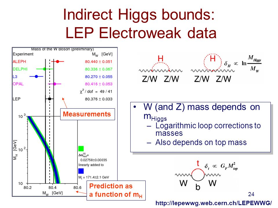 24 Indirect Higgs bounds: LEP Electroweak data W (and Z) mass depends on m Higgs –Logarithmic loop corrections to masses –Also depends on top mass W (