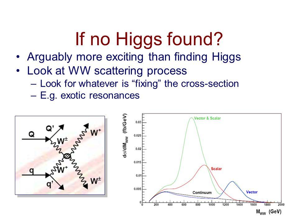 27 If no Higgs found.
