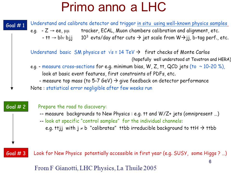 17 Monte Carlo Datasets I samples sono stati generati usando Pythia LO e Toprex (+ Pythia) per il sample ttbar (NO pile-up) Gli eventi dei samples Higgs (gg fusion) e WW sono stati re-weighted per accordare le previsioni con i calcoli al NLO e quindi tenendo conto di una miglior stima della sezione durto di produzione.