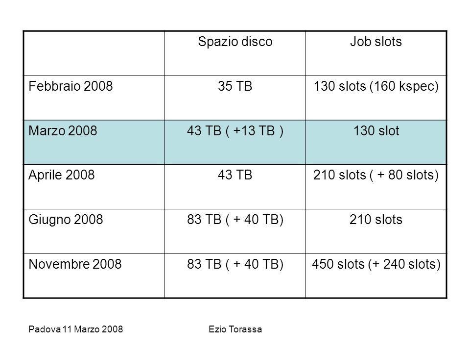 Padova 11 Marzo 2008Ezio Torassa Spazio discoJob slots Febbraio 200835 TB130 slots (160 kspec) Marzo 200843 TB ( +13 TB )130 slot Aprile 200843 TB210 slots ( + 80 slots) Giugno 200883 TB ( + 40 TB)210 slots Novembre 200883 TB ( + 40 TB)450 slots (+ 240 slots)