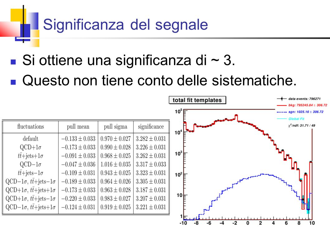 Significanza del segnale Si ottiene una significanza di ~ 3.