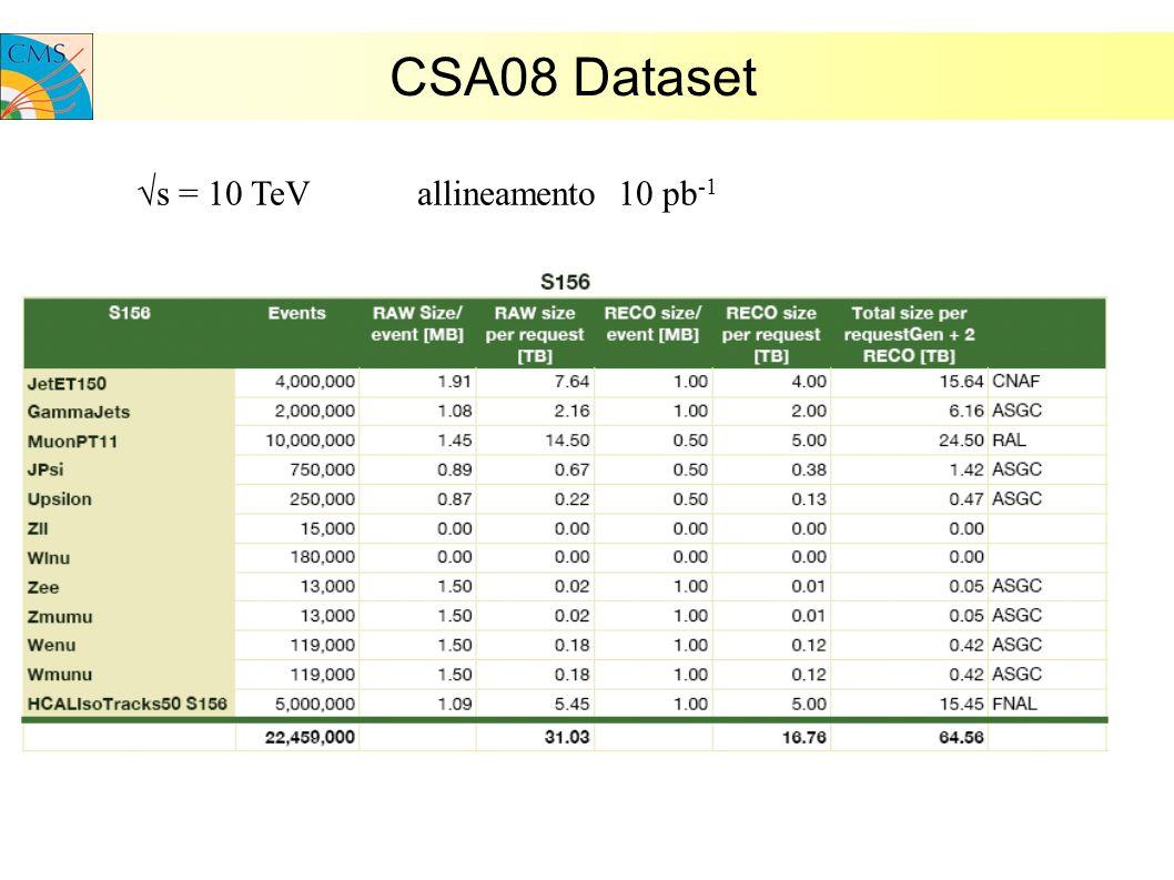 CSA08 Dataset s = 10 TeV allineamento 10 pb -1