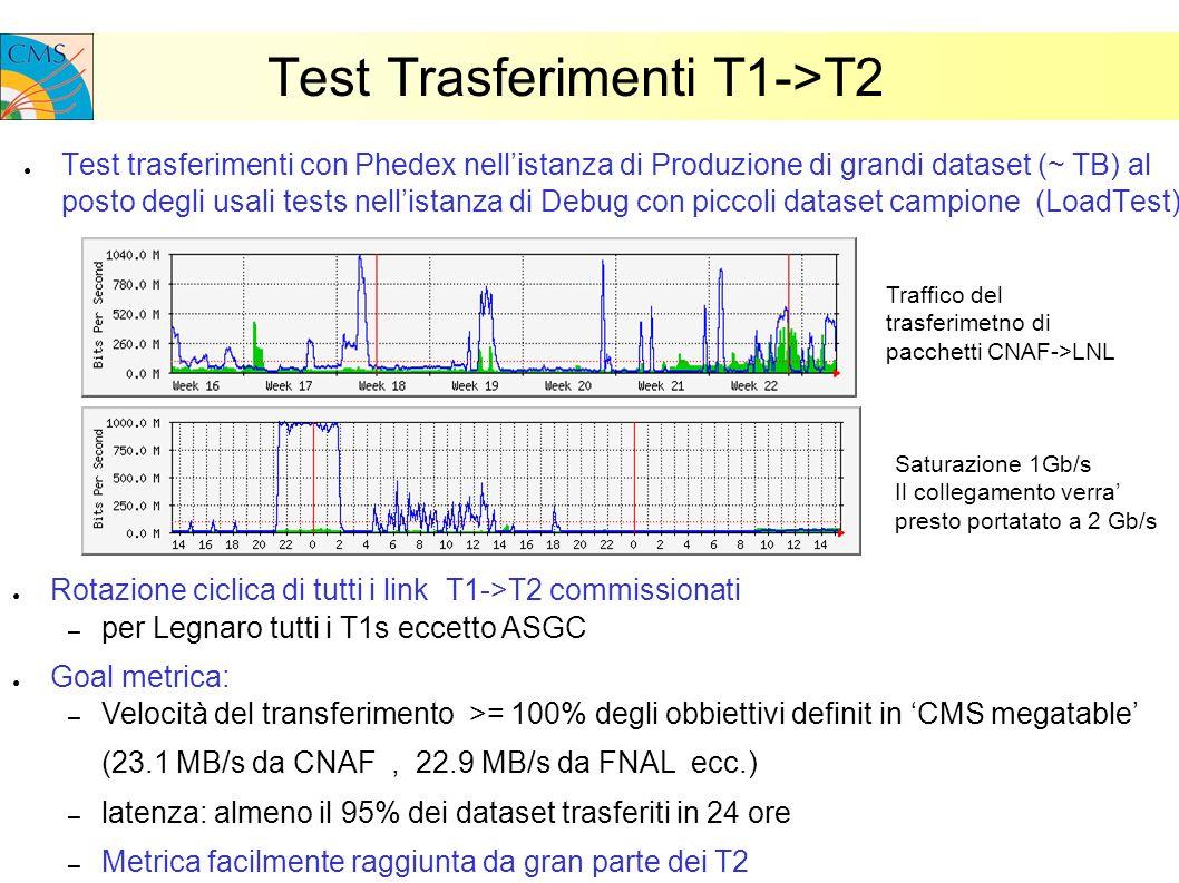 Test Trasferimenti T1->T2 Test trasferimenti con Phedex nellistanza di Produzione di grandi dataset (~ TB) al posto degli usali tests nellistanza di Debug con piccoli dataset campione (LoadTest) Rotazione ciclica di tutti i link T1->T2 commissionati – per Legnaro tutti i T1s eccetto ASGC Goal metrica: – Velocità del transferimento >= 100% degli obbiettivi definit in CMS megatable (23.1 MB/s da CNAF, 22.9 MB/s da FNAL ecc.) – latenza: almeno il 95% dei dataset trasferiti in 24 ore – Metrica facilmente raggiunta da gran parte dei T2 Traffico del trasferimetno di pacchetti CNAF->LNL Saturazione 1Gb/s Il collegamento verra presto portatato a 2 Gb/s