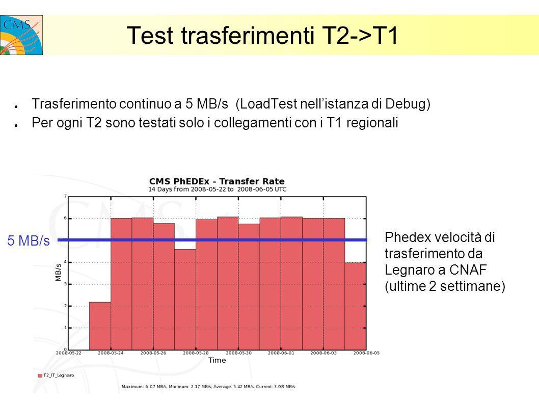Test trasferimenti T2->T1 Trasferimento continuo a 5 MB/s (LoadTest nellistanza di Debug) Per ogni T2 sono testati solo i collegamenti con i T1 regionali Phedex velocità di trasferimento da Legnaro a CNAF (ultime 2 settimane) 5 MB/s