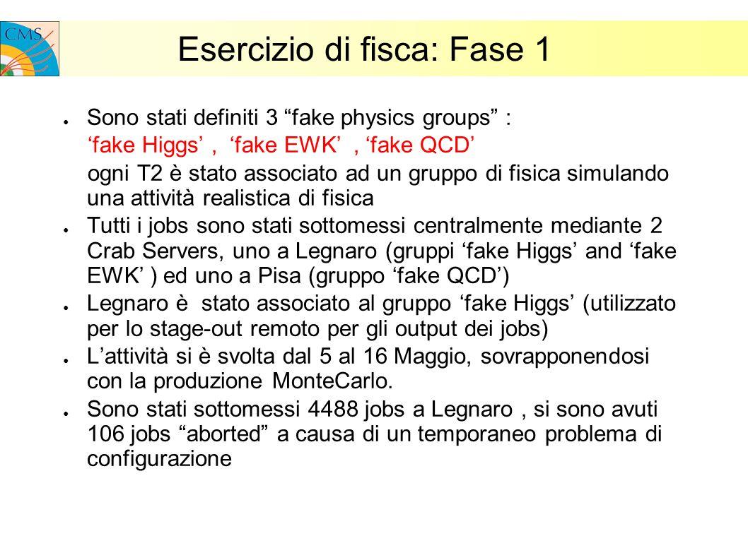 Esercizio di fisca: Fase 1 Sono stati definiti 3 fake physics groups : fake Higgs, fake EWK, fake QCD ogni T2 è stato associato ad un gruppo di fisica simulando una attività realistica di fisica Tutti i jobs sono stati sottomessi centralmente mediante 2 Crab Servers, uno a Legnaro (gruppi fake Higgs and fake EWK ) ed uno a Pisa (gruppo fake QCD) Legnaro è stato associato al gruppo fake Higgs (utilizzato per lo stage-out remoto per gli output dei jobs) Lattività si è svolta dal 5 al 16 Maggio, sovrapponendosi con la produzione MonteCarlo.