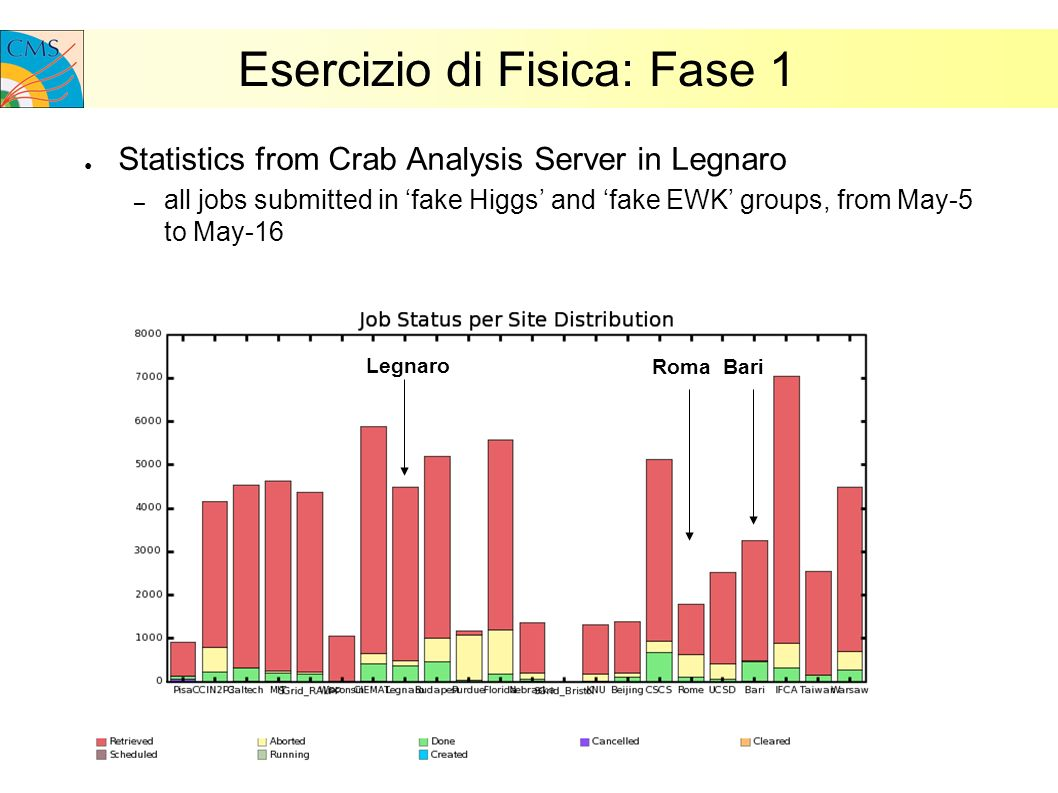 Esercizio di Fisica: Fase 1 Statistics from Crab Analysis Server in Legnaro – all jobs submitted in fake Higgs and fake EWK groups, from May-5 to May-