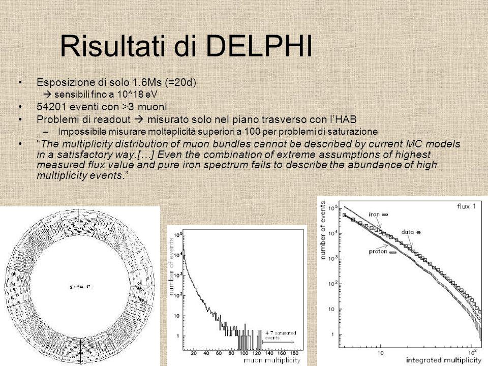 Risultati di Aleph Run time 1.7Ms (=20 days) 584M eventi (all multiplicities) tracking tridimensionale Nessuna conclusione rilevante, ma osservano lo stesso effetto di DELPHI