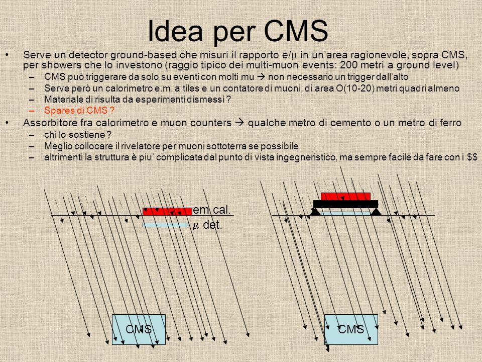 CMS Idea per CMS Serve un detector ground-based che misuri il rapporto e/ in unarea ragionevole, sopra CMS, per showers che lo investono (raggio tipico dei multi-muon events: 200 metri a ground level) –CMS può triggerare da solo su eventi con molti mu non necessario un trigger dallalto –Serve però un calorimetro e.m.