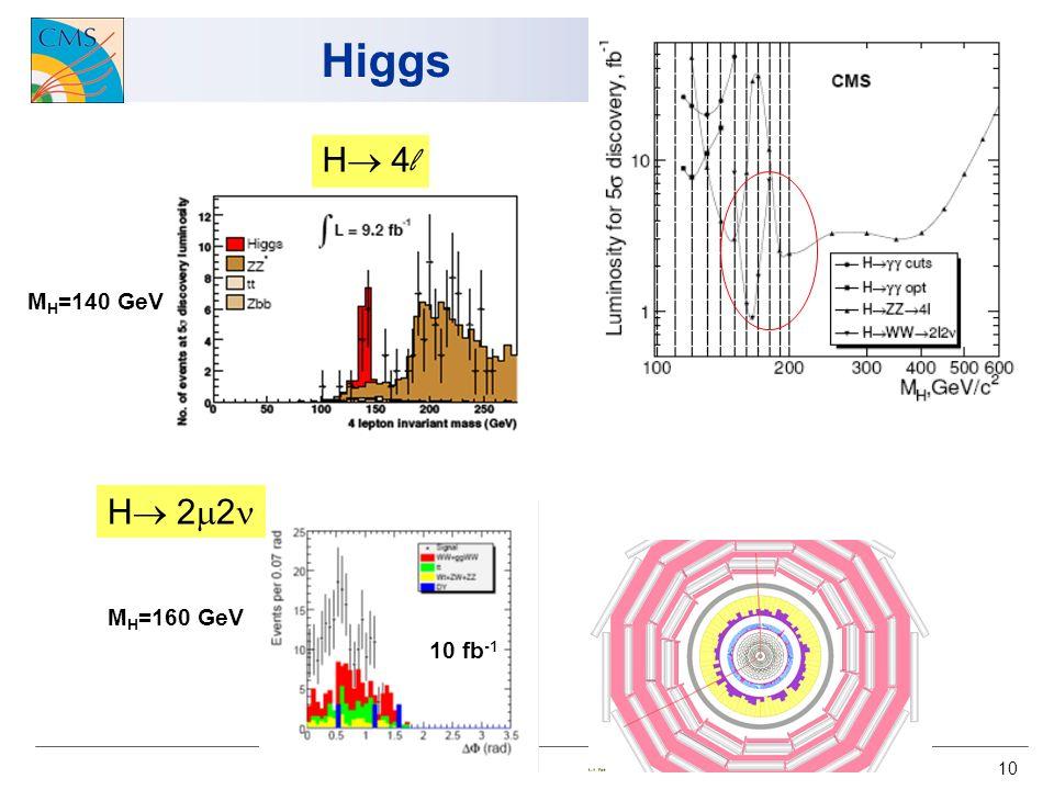 10 Higgs H 4 l M H =140 GeV H 2 2 M H =160 GeV 10 fb -1